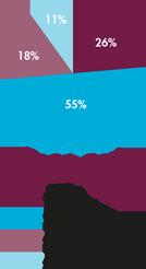 raedelijn-jaarverslag-grafiek-de-bilt-oost-small