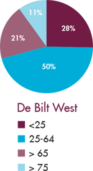 raedelijn-jaarverslag-grafiek-de-bilt-west-small