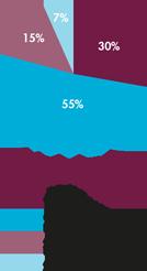 raedelijn-jaarverslag-grafiek-nederland-small